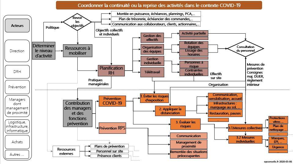 Planifier la continuité ou la reprise des activités dans le contexte COVID-19